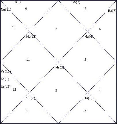 Mumbai Indians Vs Delhi Daredevils (May 23): IPL 2014 Astrology