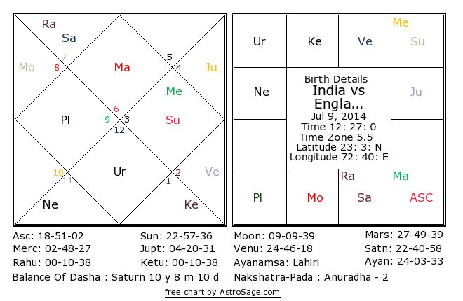kp astrology matchmaking About krishnamurti paddhati k rishnamurti p addhati (kp) is an excellent method of astrological predictions conceived, created by the great indian astrology king, late prof ks krishnamurti.