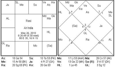 When will Air India strike called off astrologically?
