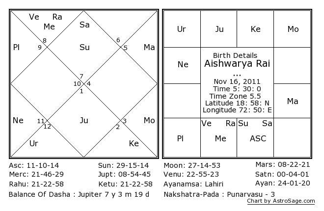 Aishwarya Rai Baby Kundli (Horoscope)