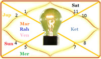 astrology tip, jyotish tip