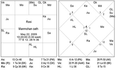 future of upa government astrological analysis astrology