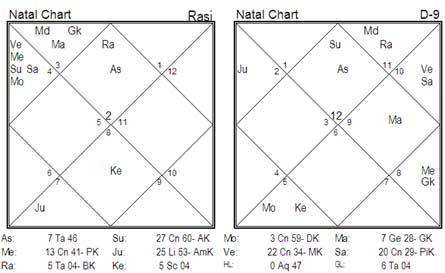Natal chart of India