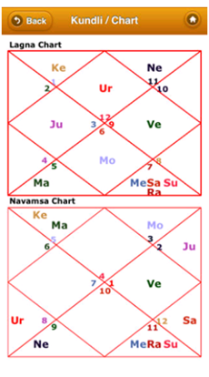 astro age matchmaking Get and install latest version of astrosage kundli : astrology app for free at freeppstop ratings, user reviews, direct apk files get links, update history.