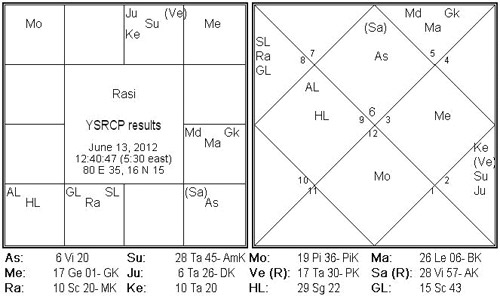 Release Of Ys Jaganmohan Reddy An Astrology Analysis