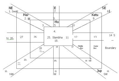 Chakra Astrology