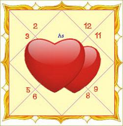 Marriage Astrology: Yoga for Love Marriage