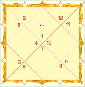 Importance of Dasamamsa chart in Astrology