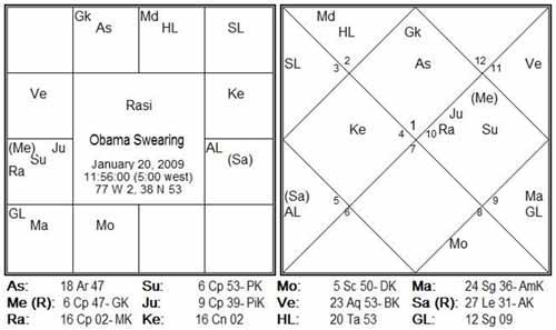 Usa Economic Crisis Astrology Predictions