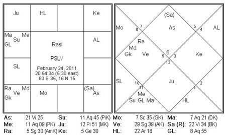 PSLV Horoscope