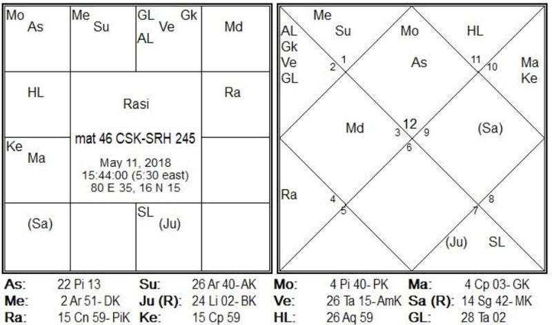 Match-46 is between CSK-SRH