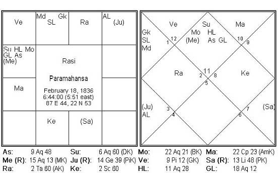 Astrological Yoga for Renunciation : Ramakrishna Paramahamsa