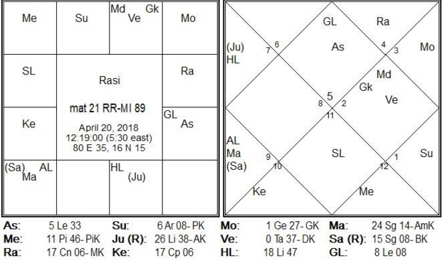 Match-21 is between RR-MI