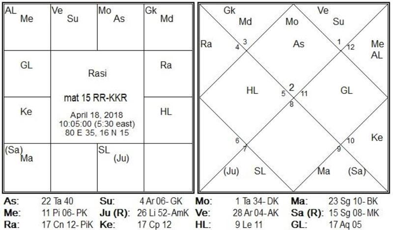 Match-15 is between RR-KKR