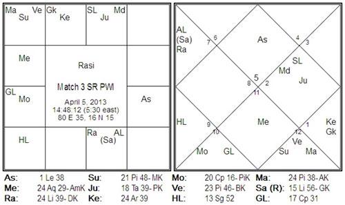 dayanidhi maran horoscope