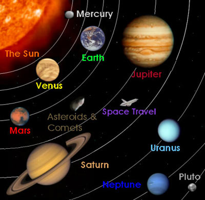 Malefic - Benefic planets in Astrology