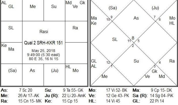 IPL Qualifier-2 SRH-KKR Prediction