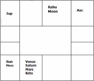 Astrological Analysis of House for Enemies